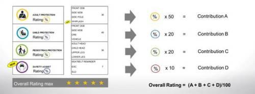 Méthode de calcul de EURO NCAP